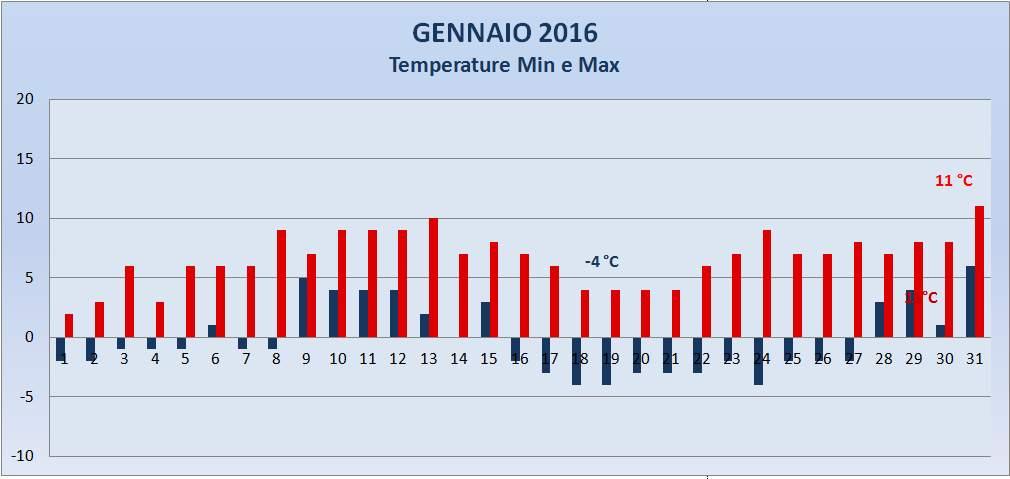Portogruaro 2000 Meteo Temperatura Max e Min Gennaio