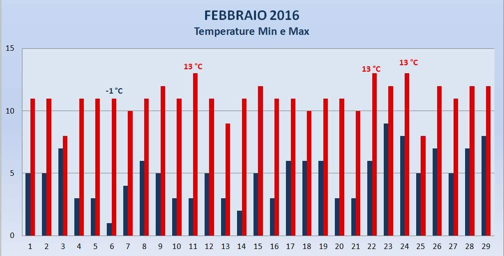 Portogruaro 2000 Meteo Febbraio 2016 Temperature Max e Min