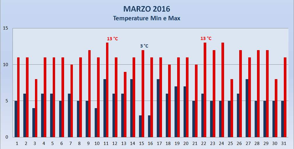 Portogruaro 2000 Meteo Marzo 2016 Temperature Max e Min