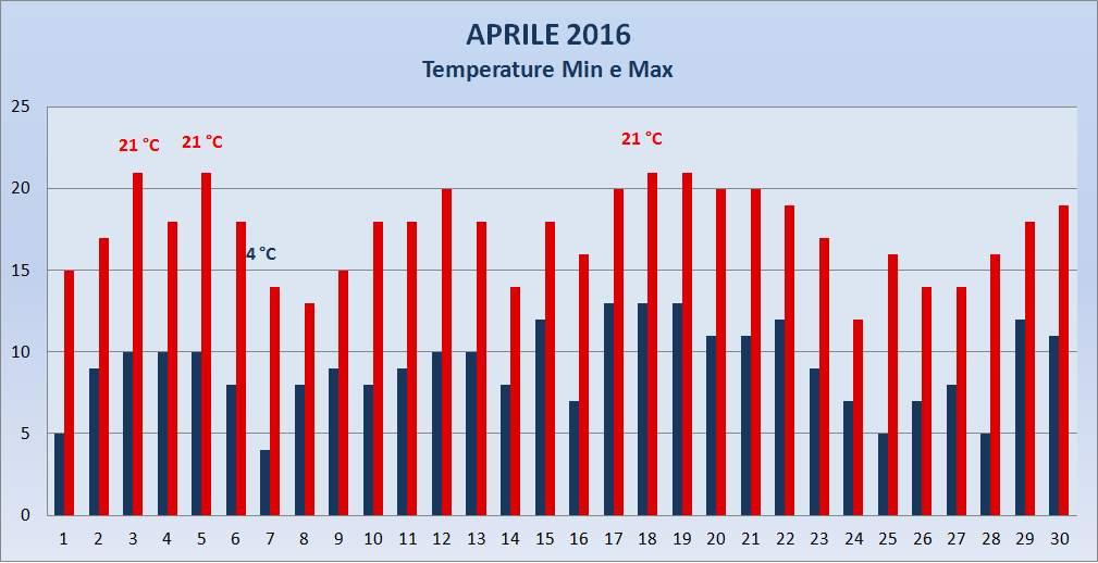 Portogruaro 2000 Meteo Aprile 2016 Temperature Max e Min