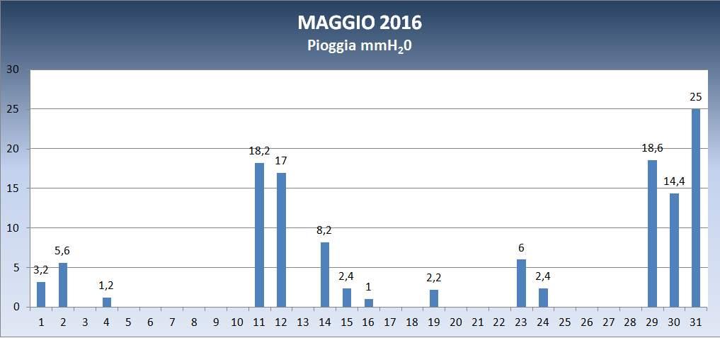 2016_05_pioggia