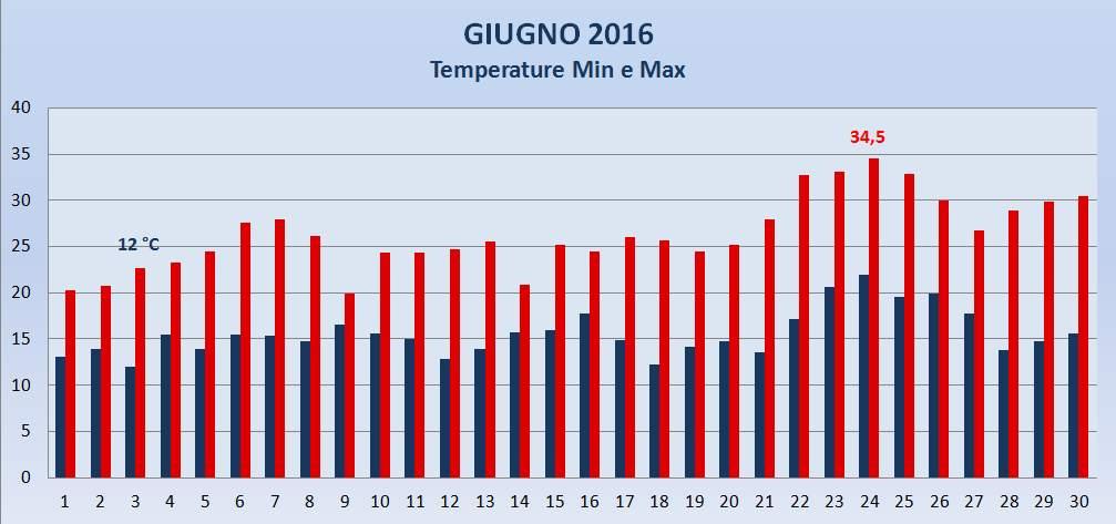 Portogruaro 2000 Meteo Giugno 2006 Temperature Max e Min
