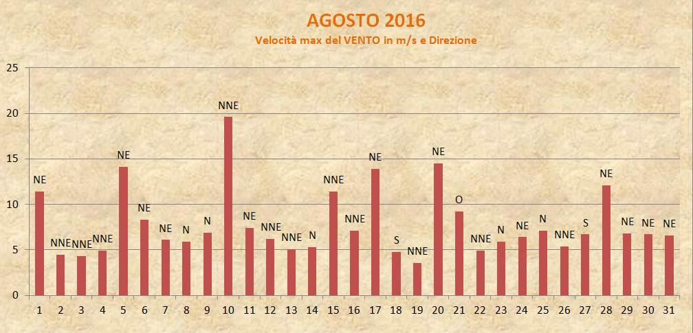 Portogruaro2000 Meteo 2016 Agosto Vento
