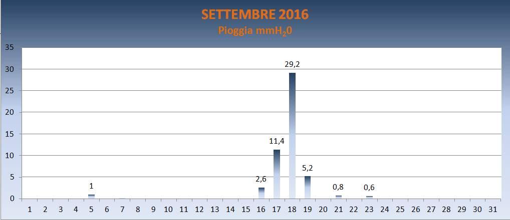 Portogruaro 2000 Settembre 2016 Pioggia in mm
