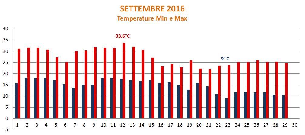 Portogruaro 2000 Settembre 2016 Temperature Min e Max