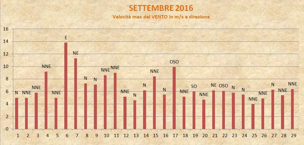 Portogruaro 2000 Settembre 2016 Vento