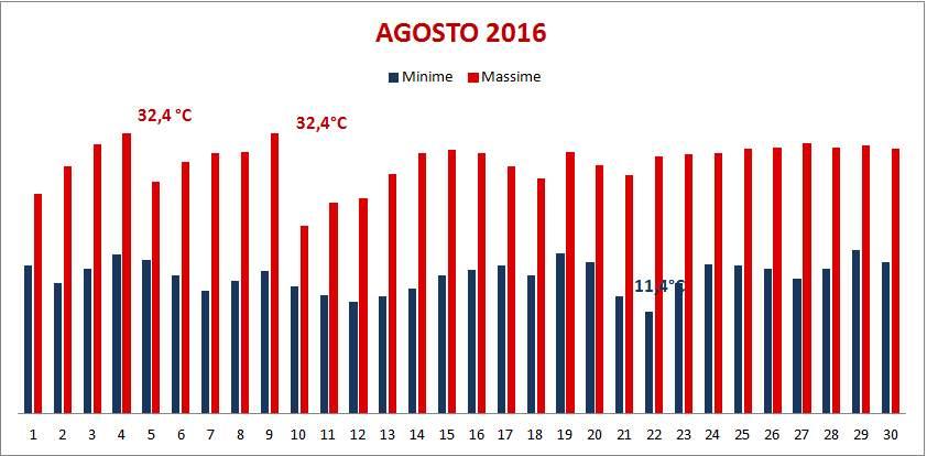 2016_08 Meteo Temperature massime e minime