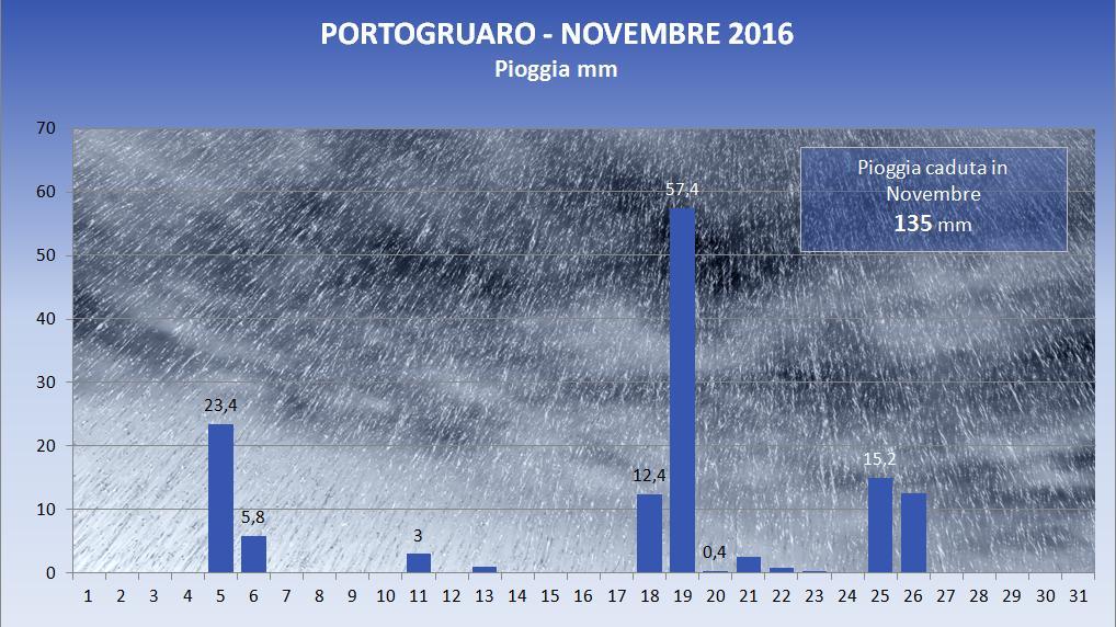2016_11_pioggia