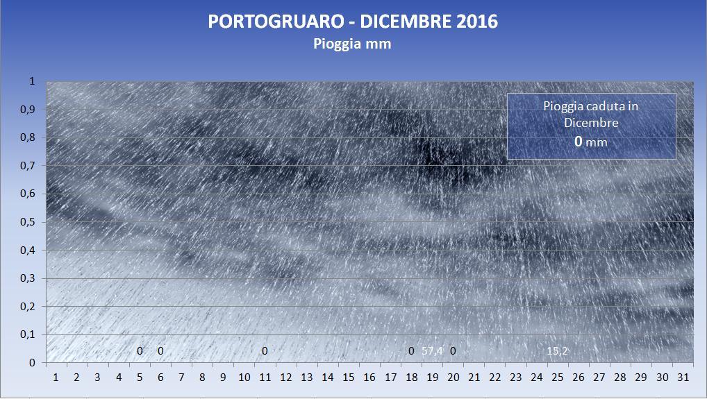 2016_12_pioggia
