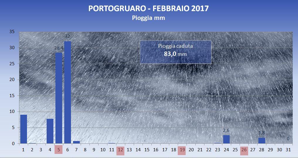 2017_02_pioggia