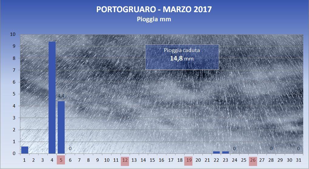 2017_03_pioggia