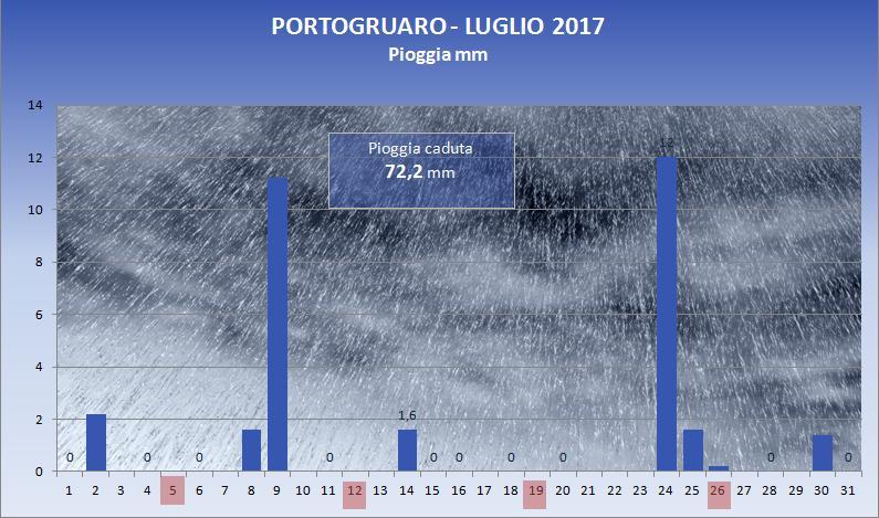 2017_07_pioggia
