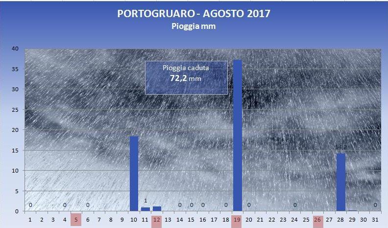 2017_08_pioggia