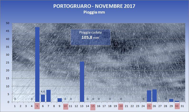 2017_11_pioggia
