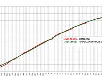 Grafico Totali Positivi Piemonte 29 Aprile 2020