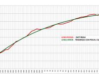 Grafico Totali Positivi Lombardia 29 Aprile 2020