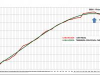 Grafico Totali Positivi Trentino 29 Aprile 2020