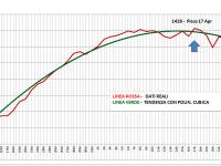 Grafico Totali Positivi Veneto 29 Aprile 2020
