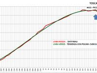 Grafico Totali Positivi Toscana29 Aprile 2020