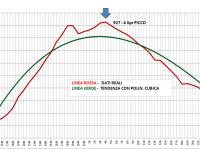 Grafico Totali Positivi Umbria29 Aprile 2020