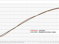 Grafico Totali Positivi Lazio 29 Aprile 2020