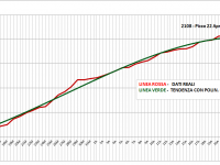 Grafico Totali Positivi Abruzzo 29 Aprile 2020