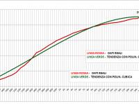 Grafico Totali Positivi Sicilia 29 Aprile 2020