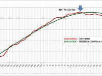 Grafico Totali Positivi Sardegna 29 Aprile 2020